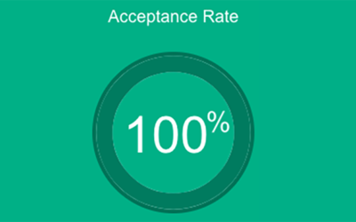 Your Acceptance Rate: What It Is & Why It Matters